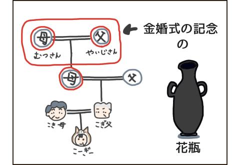 花瓶の由来。こぎ父の家系図